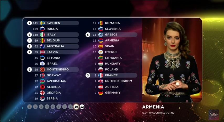 Points Arménie 2015
