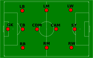 Positions of the fooball players on the field