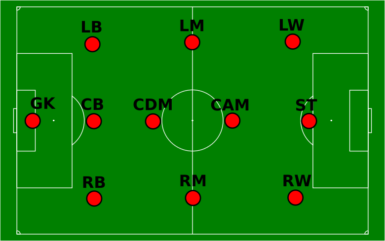 Data Analysis Of The French Football League Players With R And
