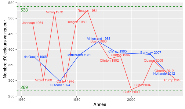 france_usa_electoral_plot