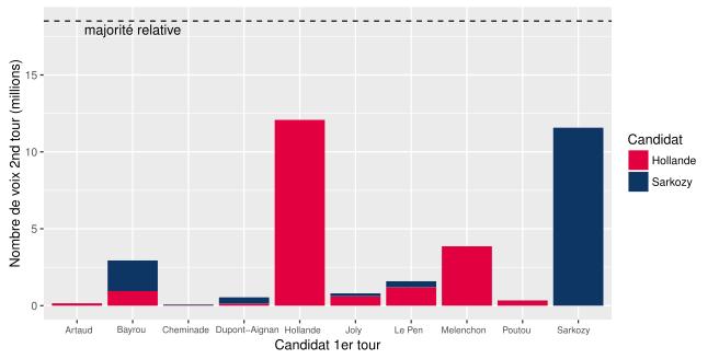 Report de voix (en nombre de votes) élection présidentielle 2012