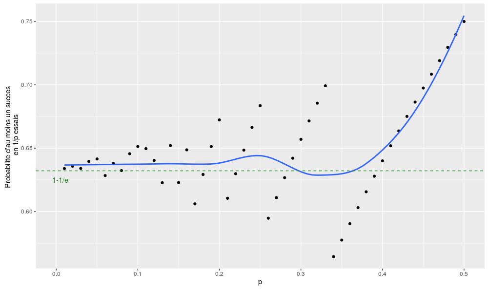 Simulation de l'approximation 1/p pour différentes valeurs de p