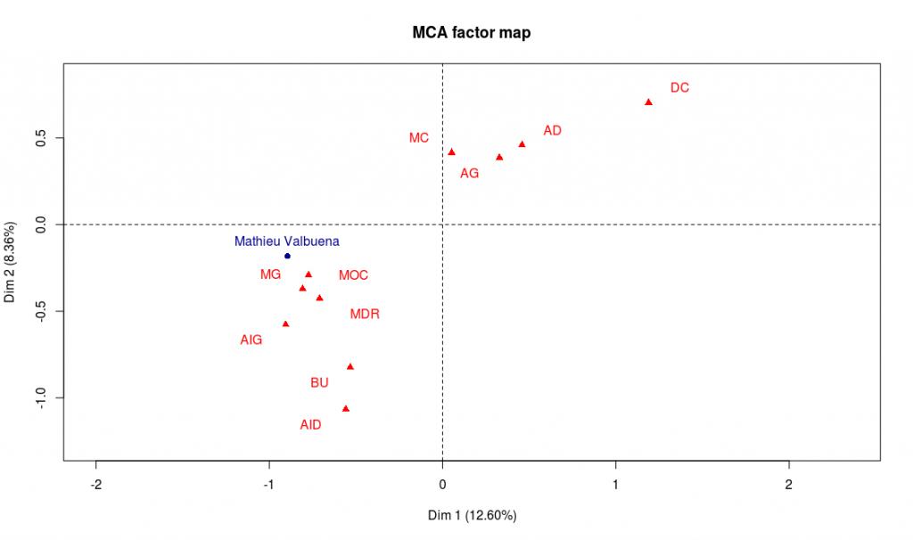 Axes factoriels 1 et 2 avec Mathieu Valbuena en point supplémentaire (cliquer pour agrandir)