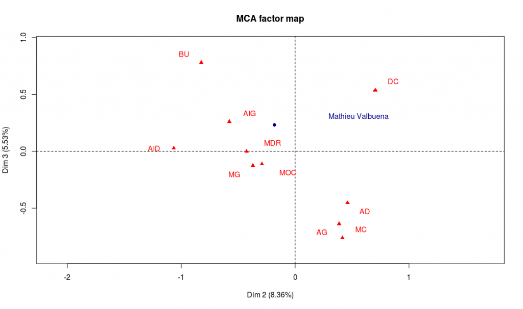 Axes factoriels 2 et 3 avec Mathieu Valbuena en point supplémentaire (cliquer pour agrandir)