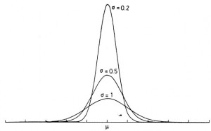Mode of normal distribution for various standard deviations. © W. R. Leo