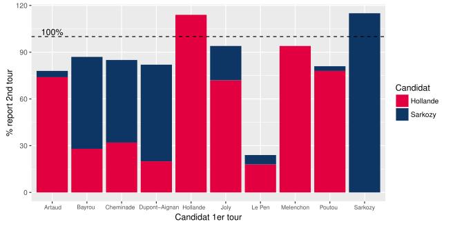 Report des voix (relatif) pour l'élection présidentielle 2012