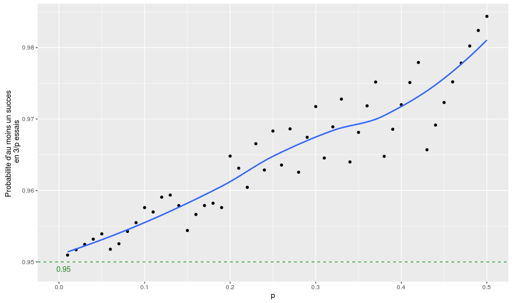 Simulation de l'approximation 3/p pour différentes valeurs de p