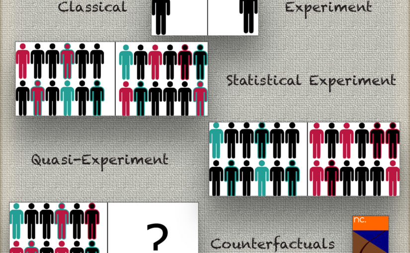 Causal Inference cheat sheet for data scientists