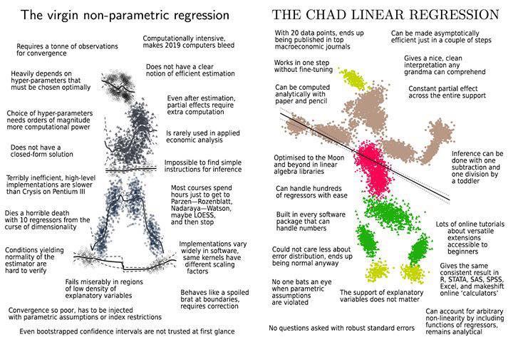 """""""The virgin non-parametric regression vs. The Chad linear regression"""""""