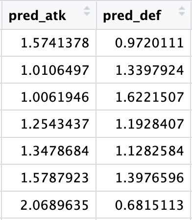 Example of number goals predicted by the polynomial regression: results are floats, not integers